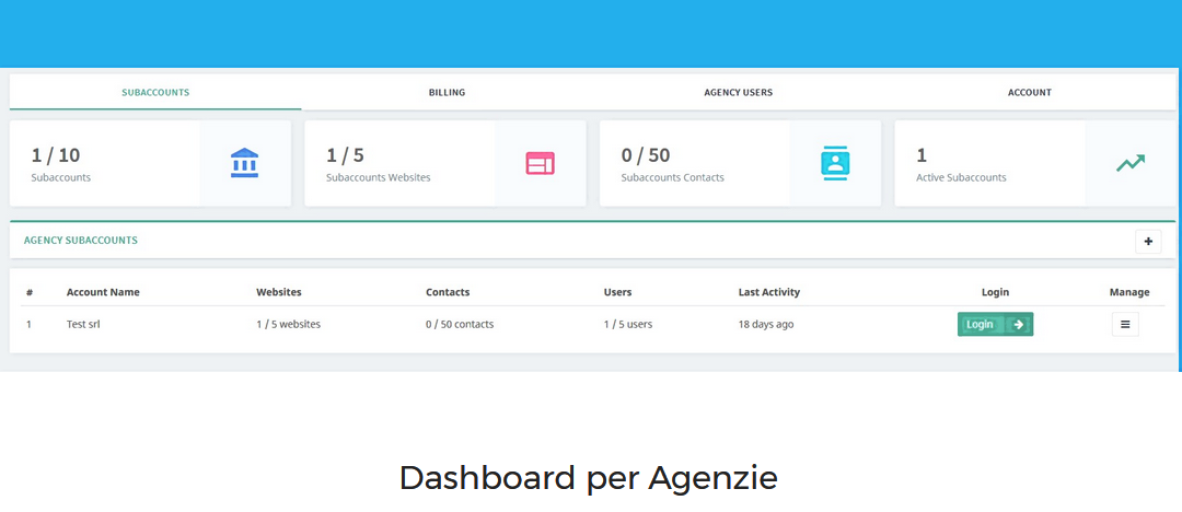 Agency Dashboard di LeadBI