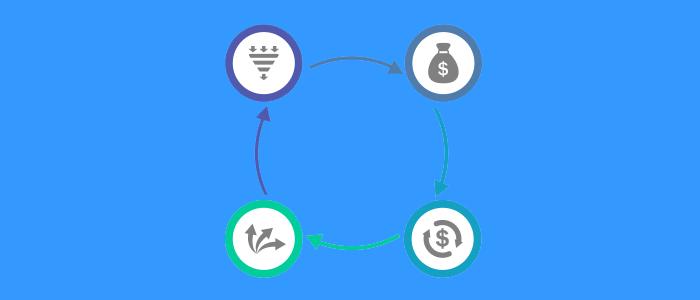 4 step da seguire per investire il budget aziendale nel Digital Marketing