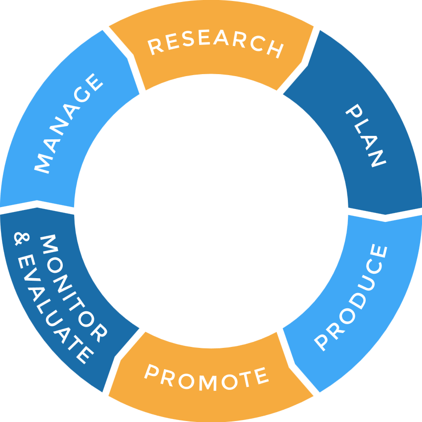 Content_marketing_life_cycle