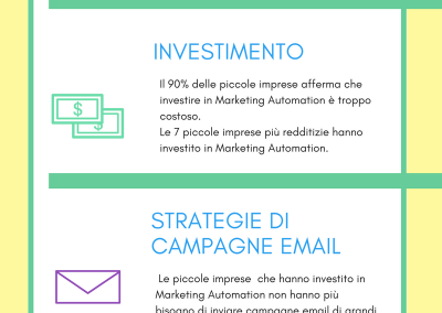 Marketing Automation per le pmi