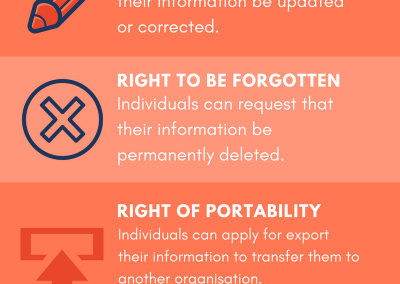 GDPR – 5 new rights of European Citizens